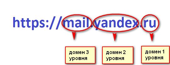 Хостинг домены второго уровня хостинг виалон ком вход для клиентов